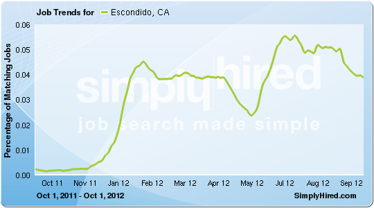 Escondido job trends